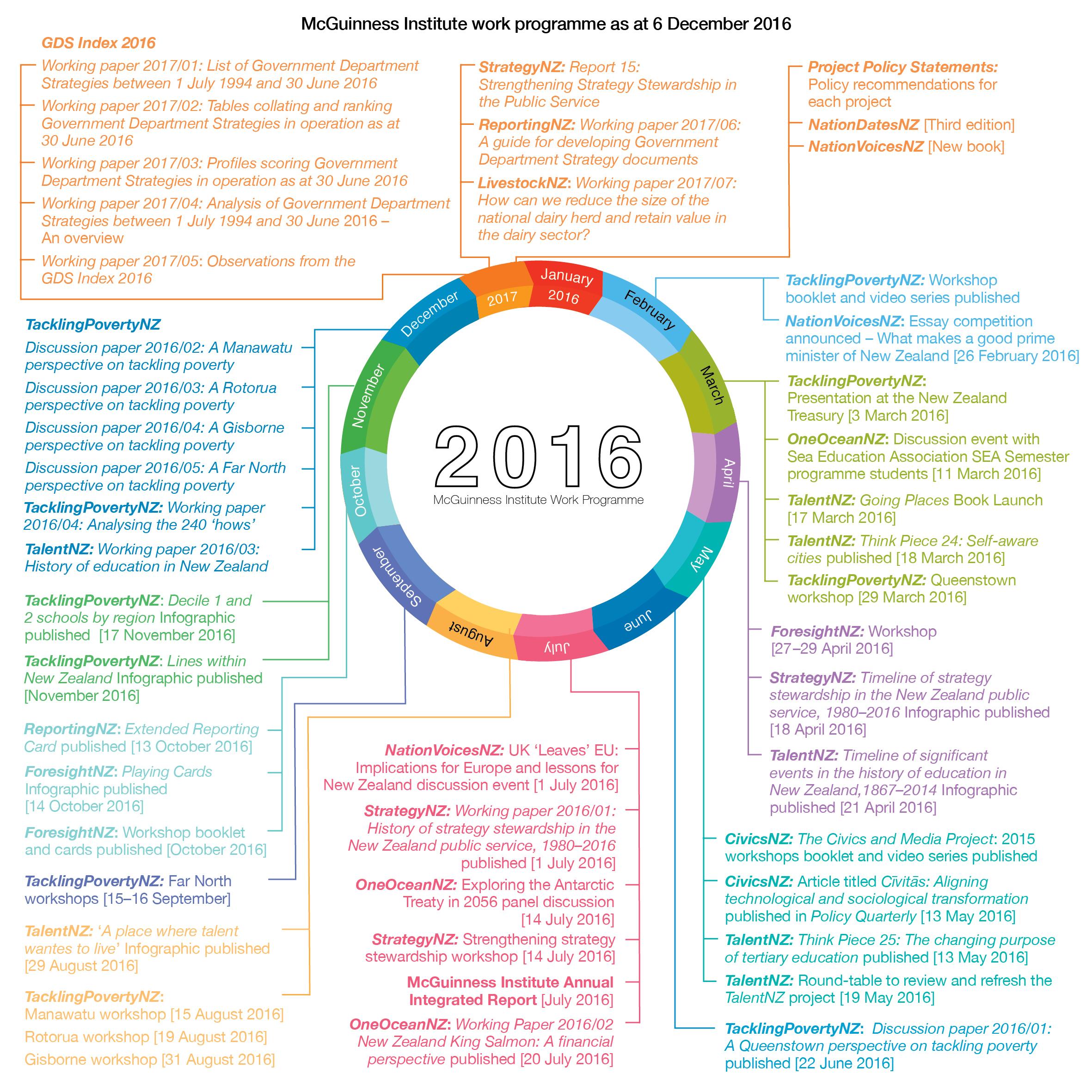 20161206-work-programme-2016-3-pm