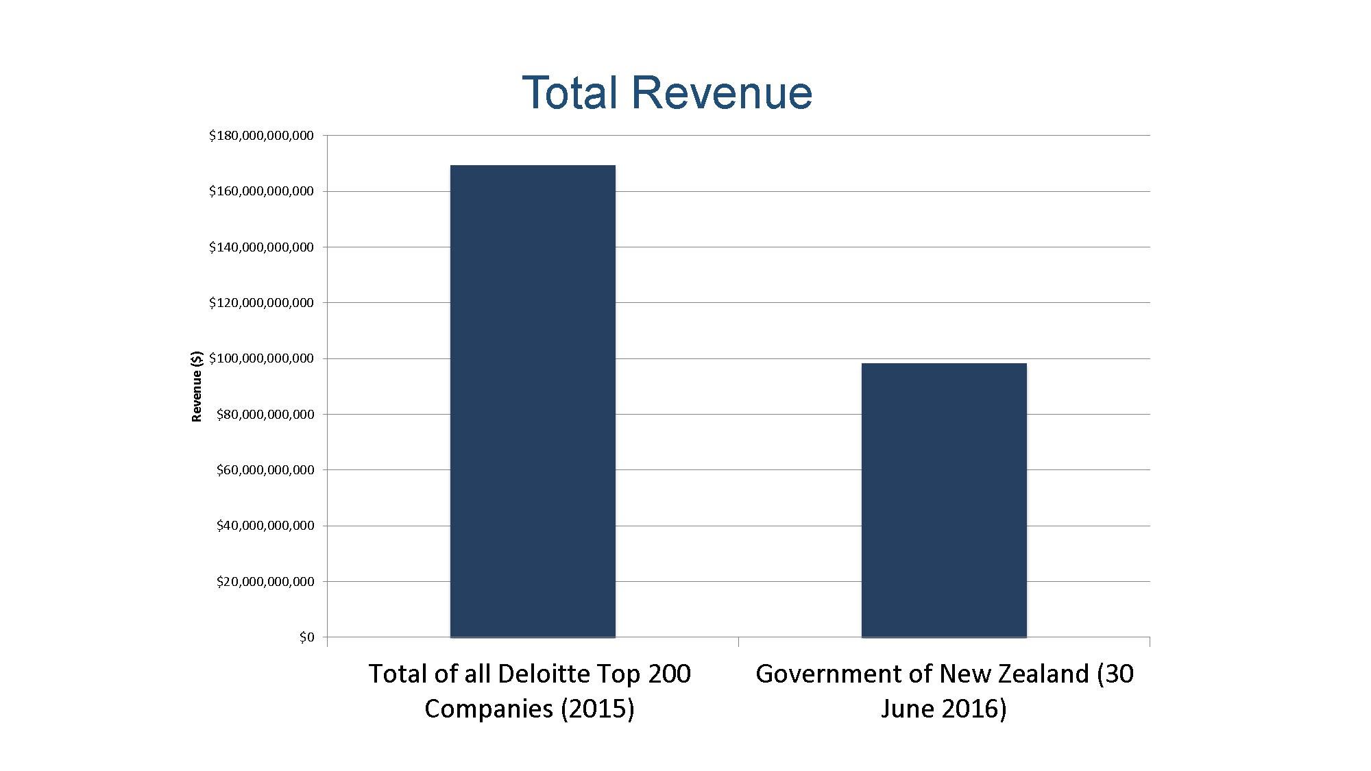 total-revenue