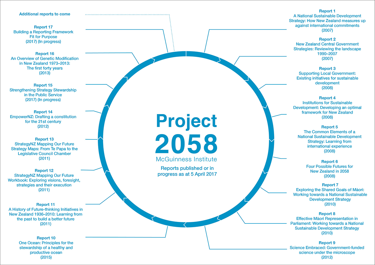 Below are all our Project 2058 reports.