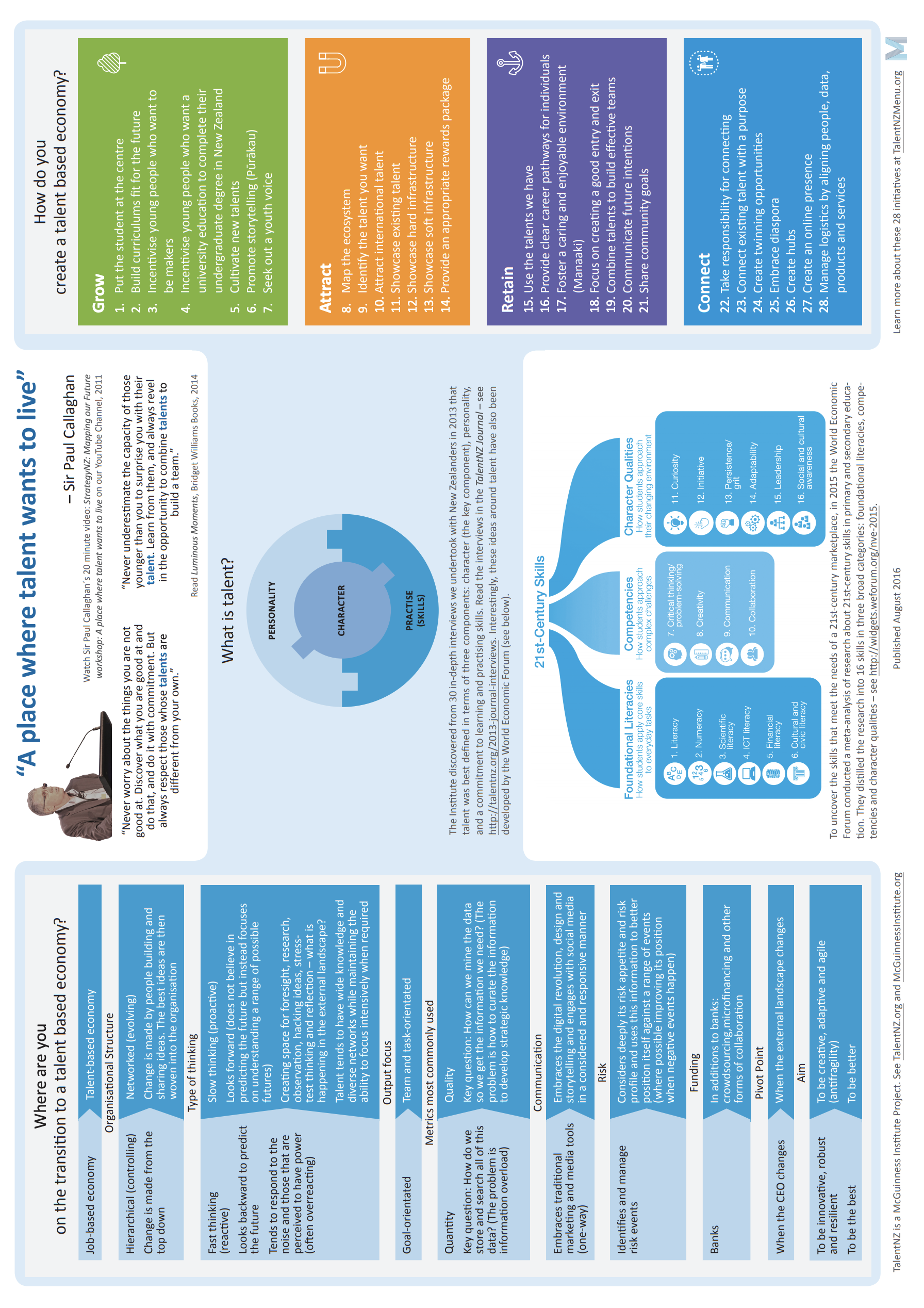 'A place where talent wants to live' Infographic