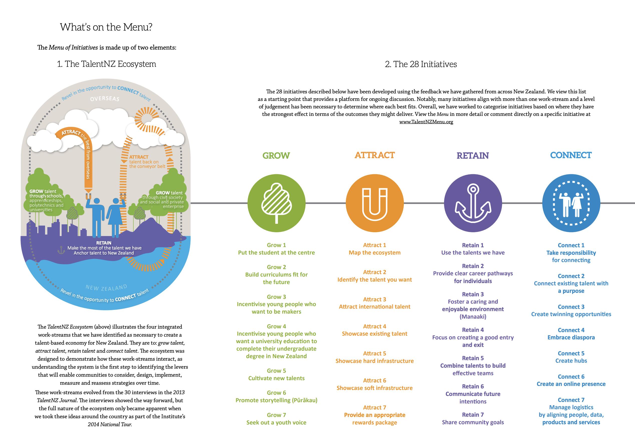TalentNZ Menu of Initiatives Infographic
